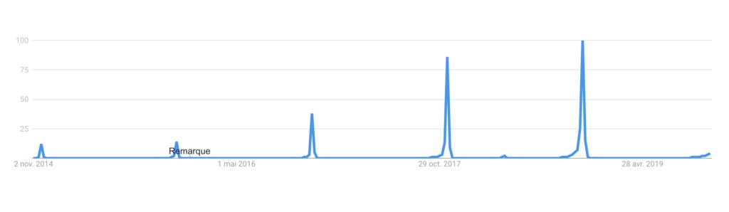croissance recherches google black friday