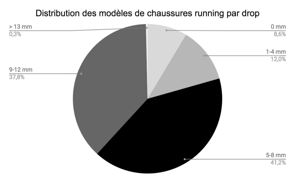 distribution chaussures running drop statistiques